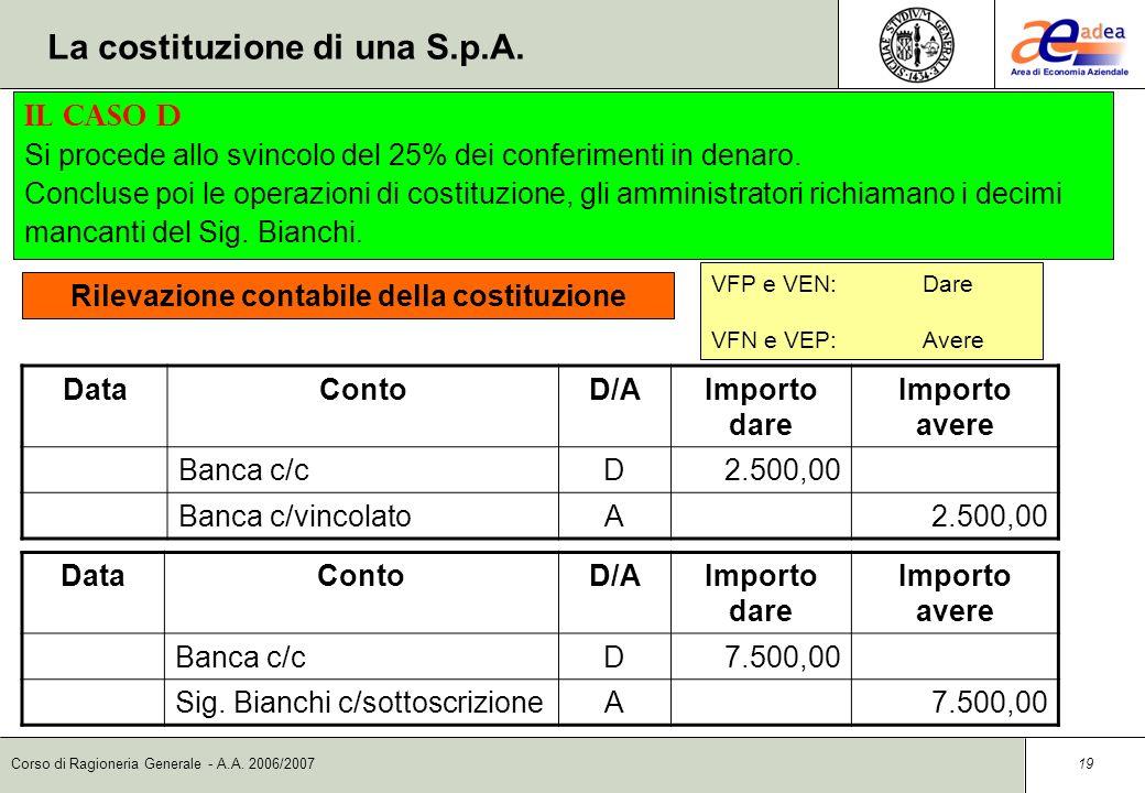 Corso di Ragioneria Generale - A.A. 2006/2007 18 DataContoD/AImporto dare Importo avere FabbricatoD150.000,00 CreditiD50.000,00 AvviamentoD20.000,00 B