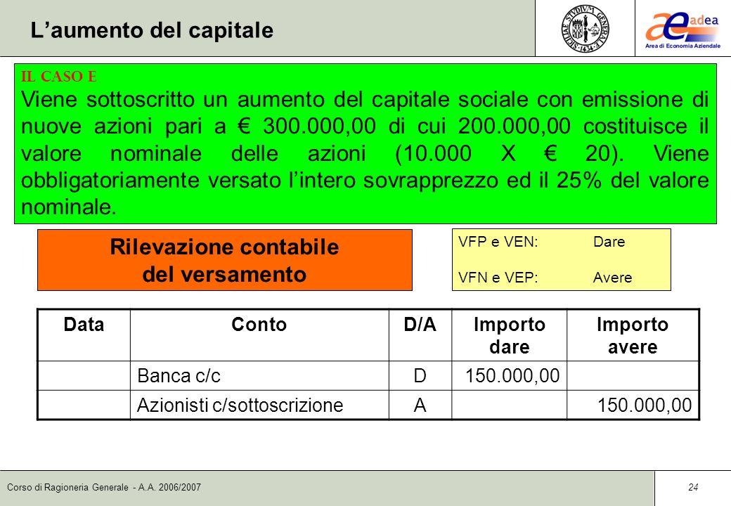 Corso di Ragioneria Generale - A.A. 2006/2007 23 DataContoD/AImporto dare Importo avere Azionisti c/sottoscrizioneD300.000,00 Capitale socialeA200.000
