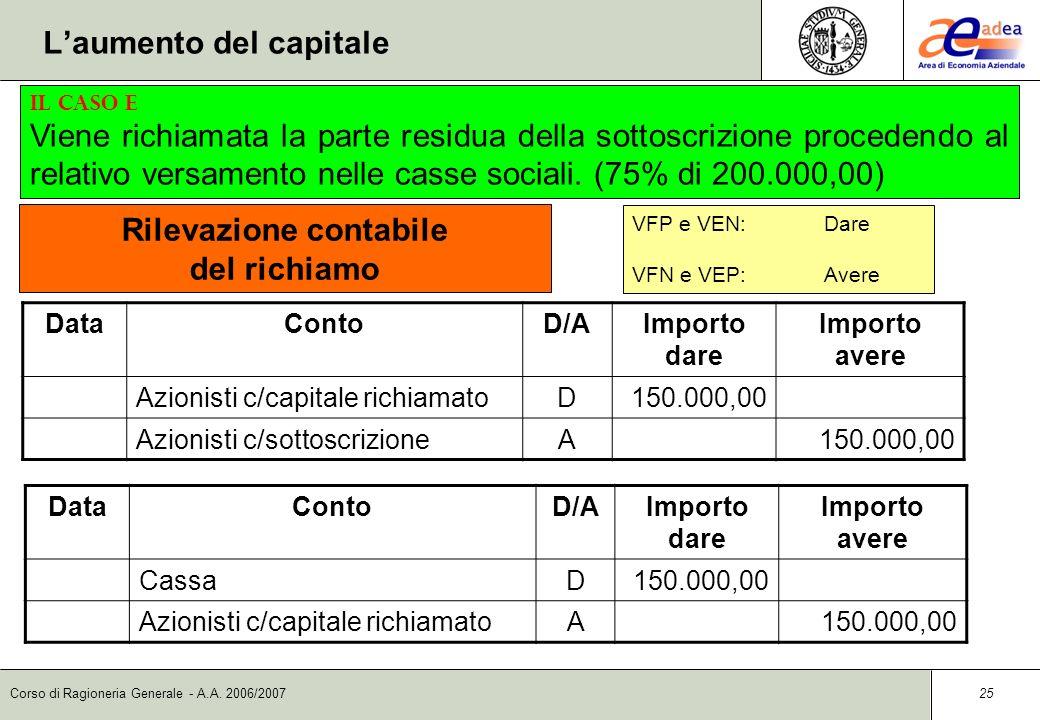 Corso di Ragioneria Generale - A.A. 2006/2007 24 DataContoD/AImporto dare Importo avere Banca c/cD150.000,00 Azionisti c/sottoscrizioneA150.000,00 Ril