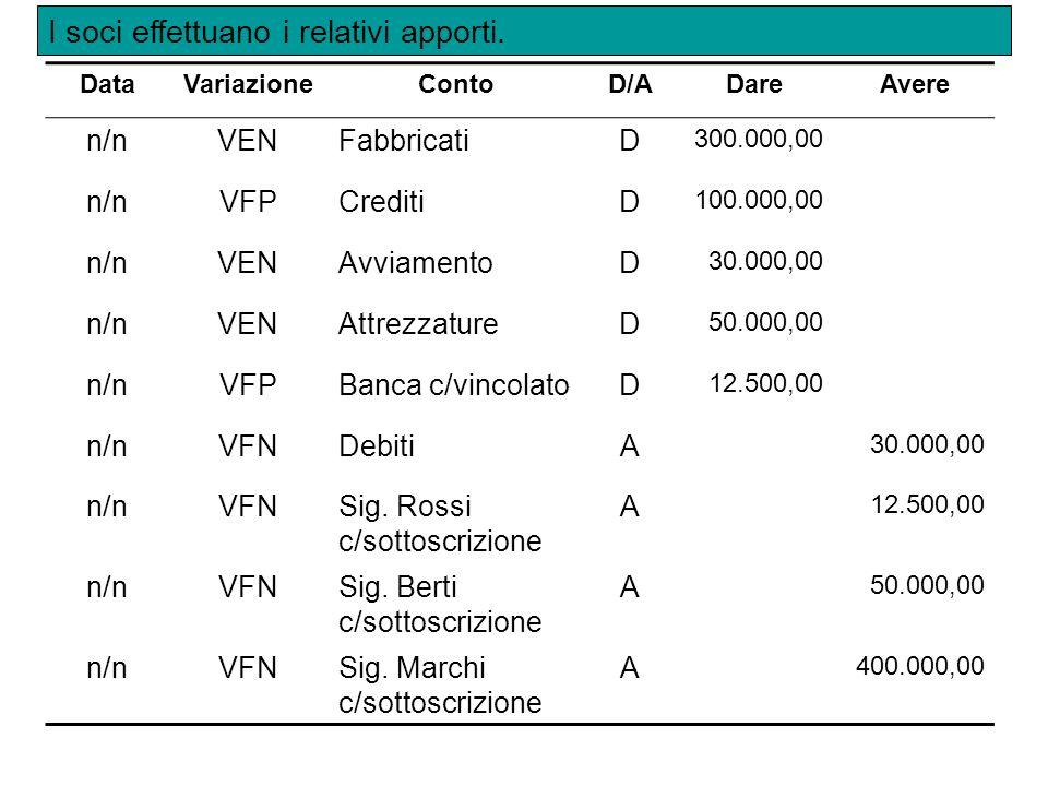 DataVariazioneContoD/ADareAvere n/nVFPBanca c/cD12.500,00 n/nVFNBanca c/vincolatoA12.500,00 Si procede allo svincolo del 25% dei conferimenti in denaro.