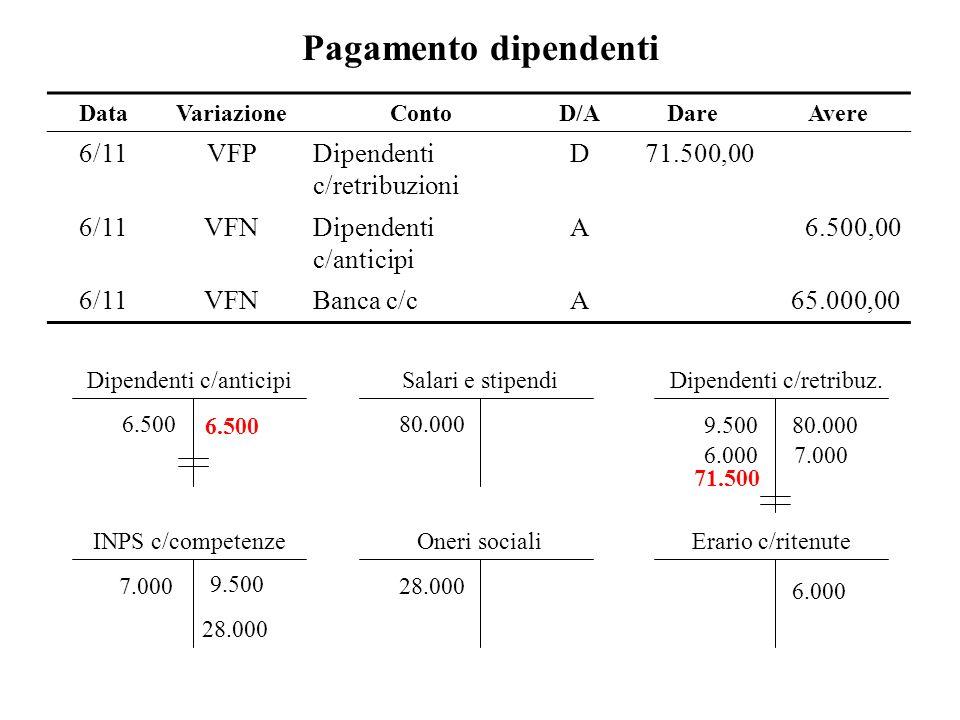 Pagamento dipendenti DataVariazioneContoD/ADareAvere 6/11VFPDipendenti c/retribuzioni D71.500,00 6/11VFNDipendenti c/anticipi A6.500,00 6/11VFNBanca c