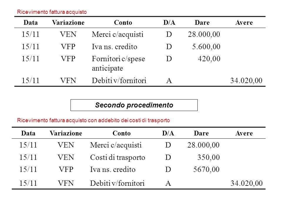 DataVariazioneContoD/ADareAvere 15/11VENMerci c/acquistiD28.000,00 15/11VFPIva ns. creditoD5.600,00 15/11VFPFornitori c/spese anticipate D420,00 15/11