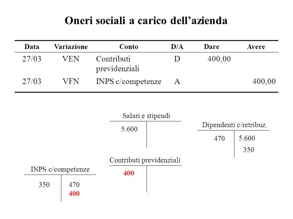 Oneri sociali a carico dellazienda Salari e stipendi 5.600 Contributi previdenziali 400 DataVariazioneContoD/ADareAvere 27/03VENContributi previdenzia