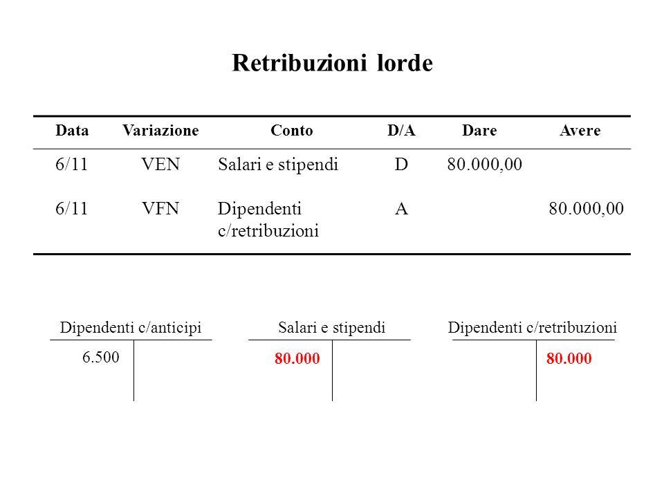 Retribuzioni lorde Dipendenti c/anticipi 6.500 Salari e stipendi 80.000 Dipendenti c/retribuzioni 80.000 DataVariazioneContoD/ADareAvere 6/11VENSalari
