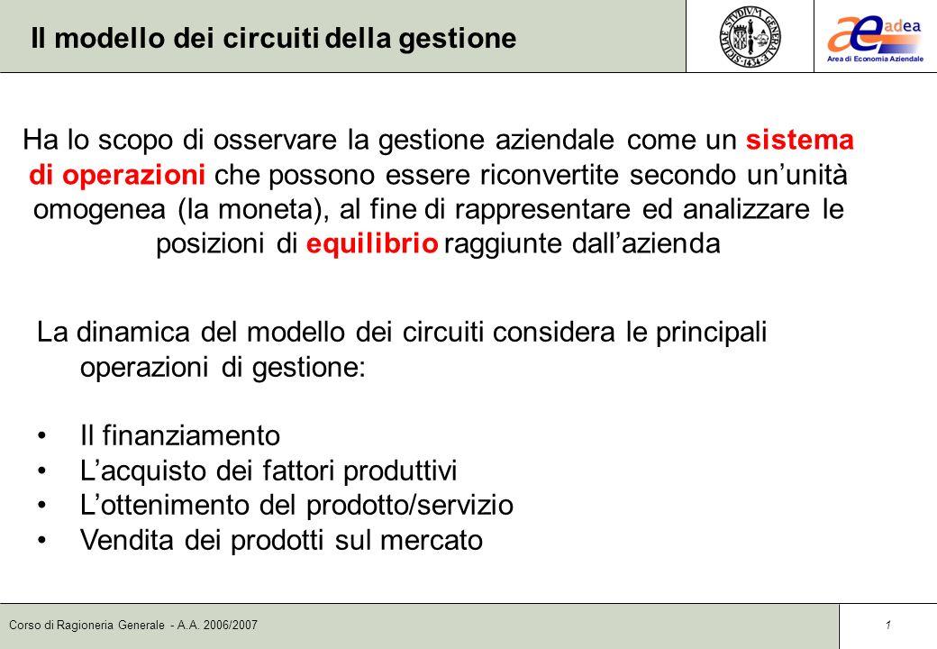 Corso di Ragioneria Generale Il modello dei circuiti e i cicli della gestione Prof. Giuseppe Caruso A.A. 2006/2007