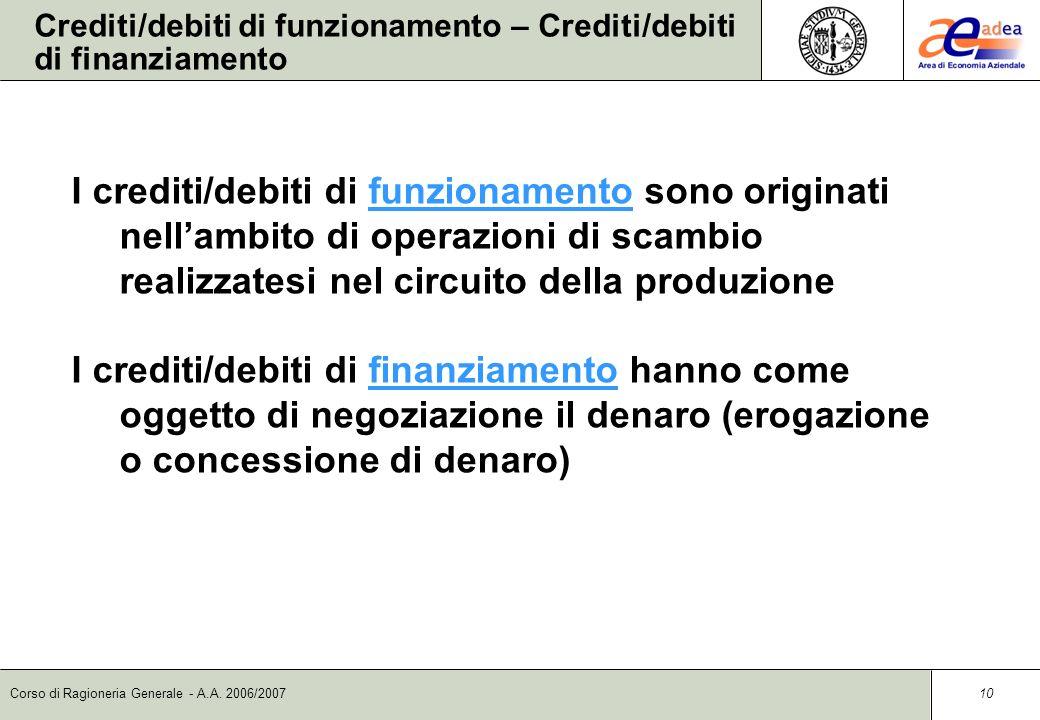 Corso di Ragioneria Generale - A.A. 2006/2007 9 Il circuito dei finanziamenti ottenuti Aumento di capitale proprio Finanziamenti di terzi Variazioni d