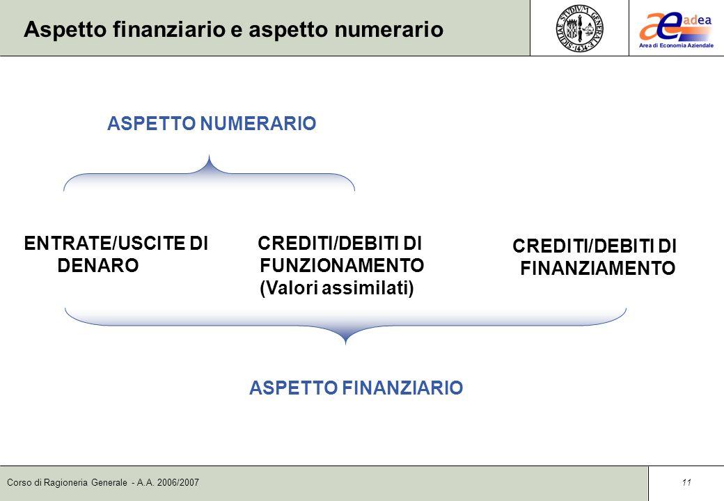 Corso di Ragioneria Generale - A.A. 2006/2007 10 Crediti/debiti di funzionamento – Crediti/debiti di finanziamento I crediti/debiti di funzionamento s