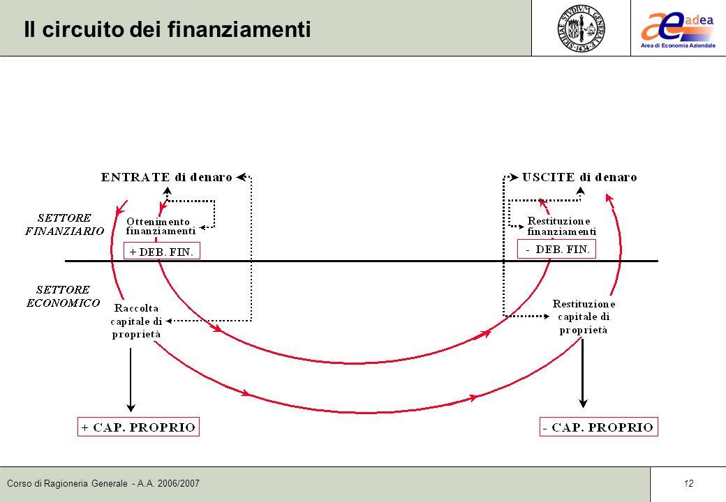 Corso di Ragioneria Generale - A.A. 2006/2007 11 Aspetto finanziario e aspetto numerario ASPETTO NUMERARIO ASPETTO FINANZIARIO ENTRATE/USCITE DI DENAR