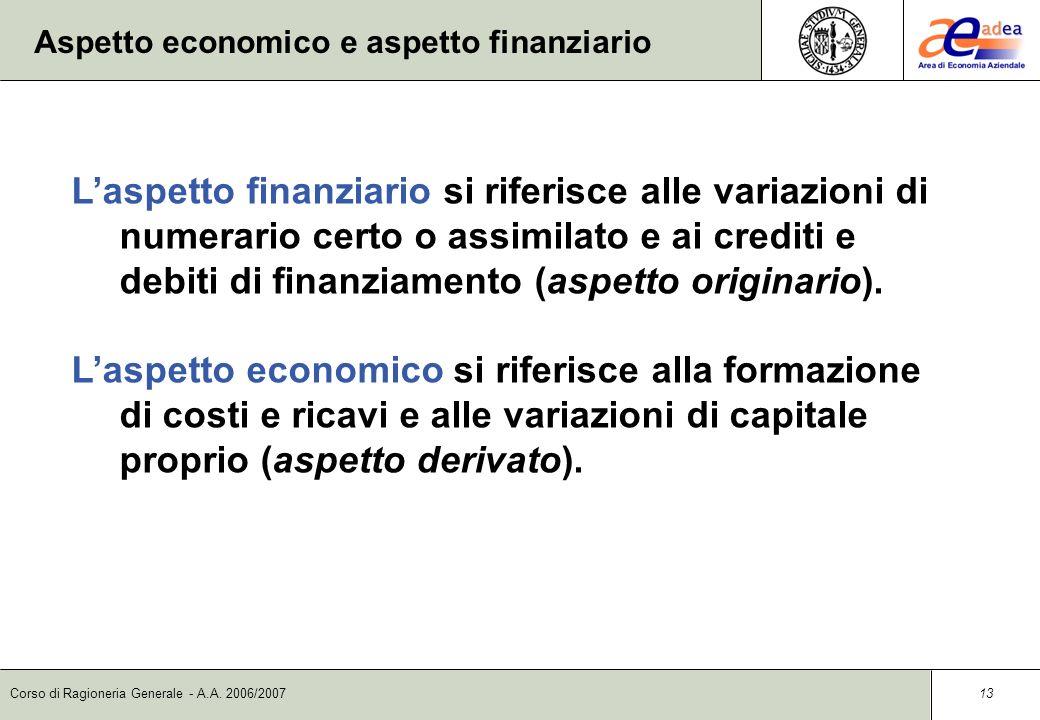 Corso di Ragioneria Generale - A.A. 2006/2007 12 Il circuito dei finanziamenti