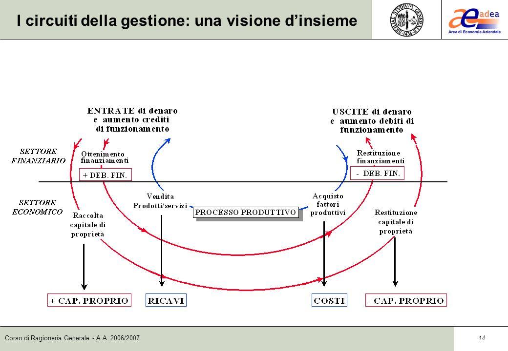 Corso di Ragioneria Generale - A.A. 2006/2007 13 Aspetto economico e aspetto finanziario Laspetto finanziario si riferisce alle variazioni di numerari