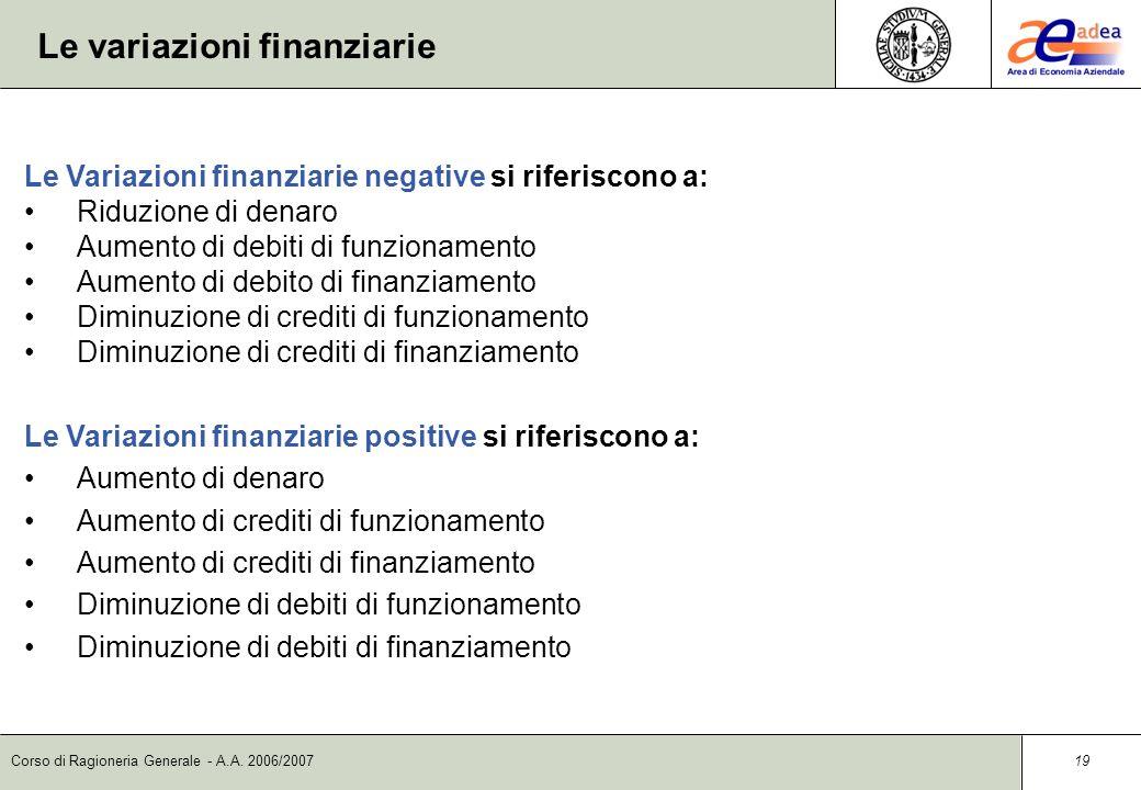 Corso di Ragioneria Generale - A.A. 2006/2007 18 Il ciclo monetario Esso si riferisce al periodo che intercorre tra luscita di moneta per lacquisizion