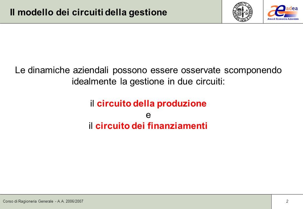 Corso di Ragioneria Generale - A.A. 2006/2007 1 Il modello dei circuiti della gestione Ha lo scopo di osservare la gestione aziendale come un sistema