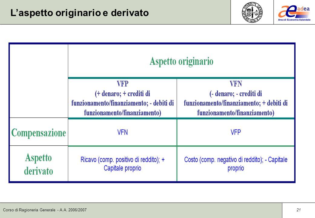 Corso di Ragioneria Generale - A.A. 2006/2007 20 Le variazioni economiche Variazioni economiche positive Ricavi Rettifiche di costi Aumento di capital