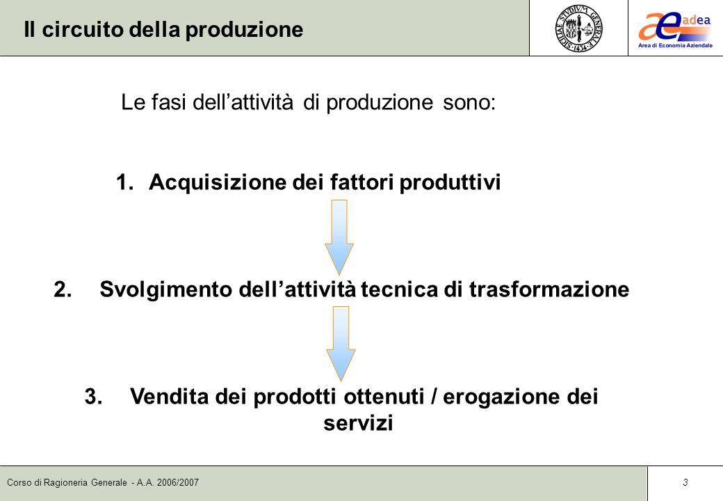 Corso di Ragioneria Generale - A.A. 2006/2007 2 Il modello dei circuiti della gestione Le dinamiche aziendali possono essere osservate scomponendo ide