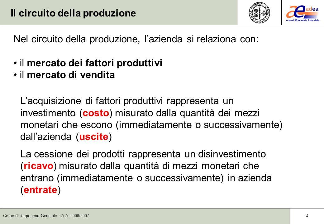 Corso di Ragioneria Generale - A.A. 2006/2007 3 Il circuito della produzione Le fasi dellattività di produzione sono: 1.Acquisizione dei fattori produ
