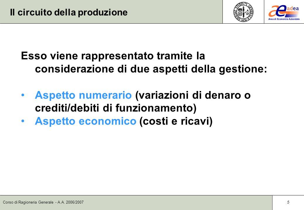 Corso di Ragioneria Generale - A.A. 2006/2007 4 Il circuito della produzione Nel circuito della produzione, lazienda si relaziona con: il mercato dei