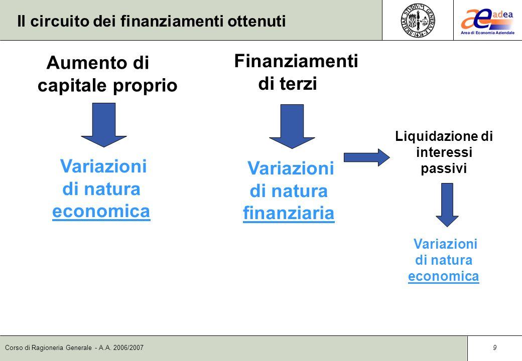 Corso di Ragioneria Generale - A.A. 2006/2007 8 Il circuito dei finanziamenti Il circuito dei finanziamenti si riferisce alle operazioni di apporto di