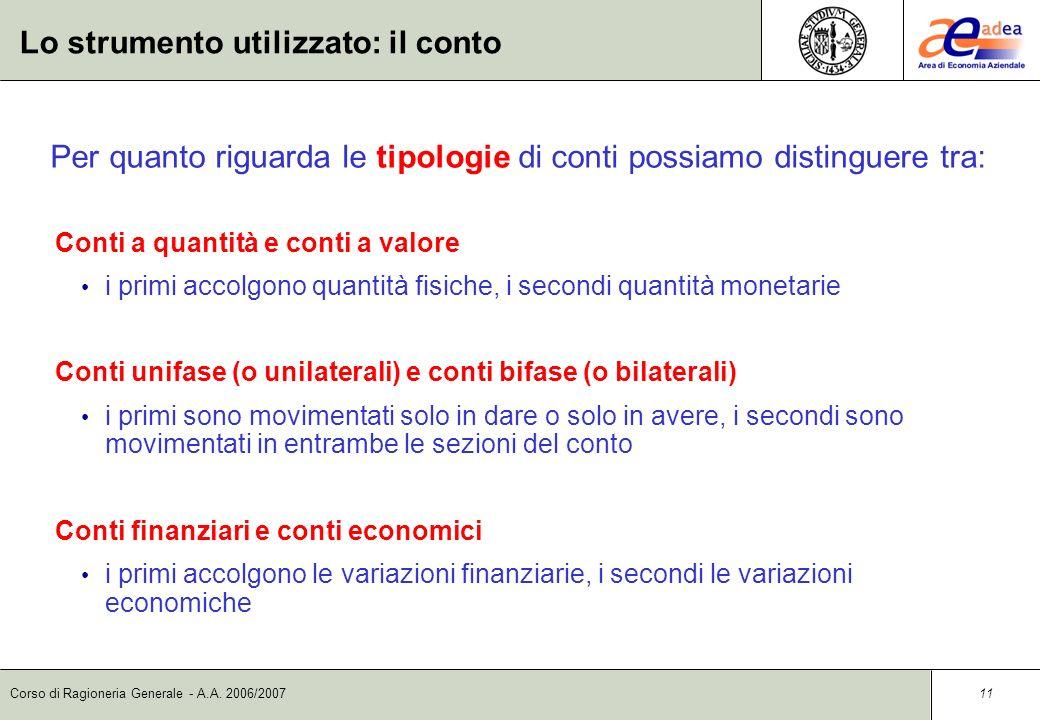 Corso di Ragioneria Generale - A.A. 2006/2007 10 Lo strumento utilizzato: il conto Con riferimento al conto, viene comunemente utilizzata la seguente