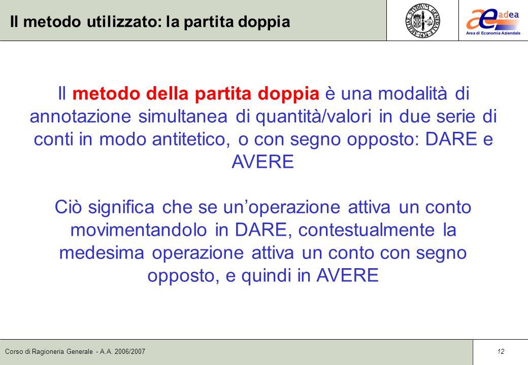 Corso di Ragioneria Generale - A.A. 2006/2007 11 Lo strumento utilizzato: il conto Per quanto riguarda le tipologie di conti possiamo distinguere tra:
