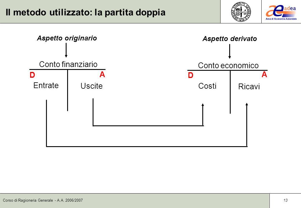 Corso di Ragioneria Generale - A.A. 2006/2007 12 Il metodo utilizzato: la partita doppia Il metodo della partita doppia è una modalità di annotazione