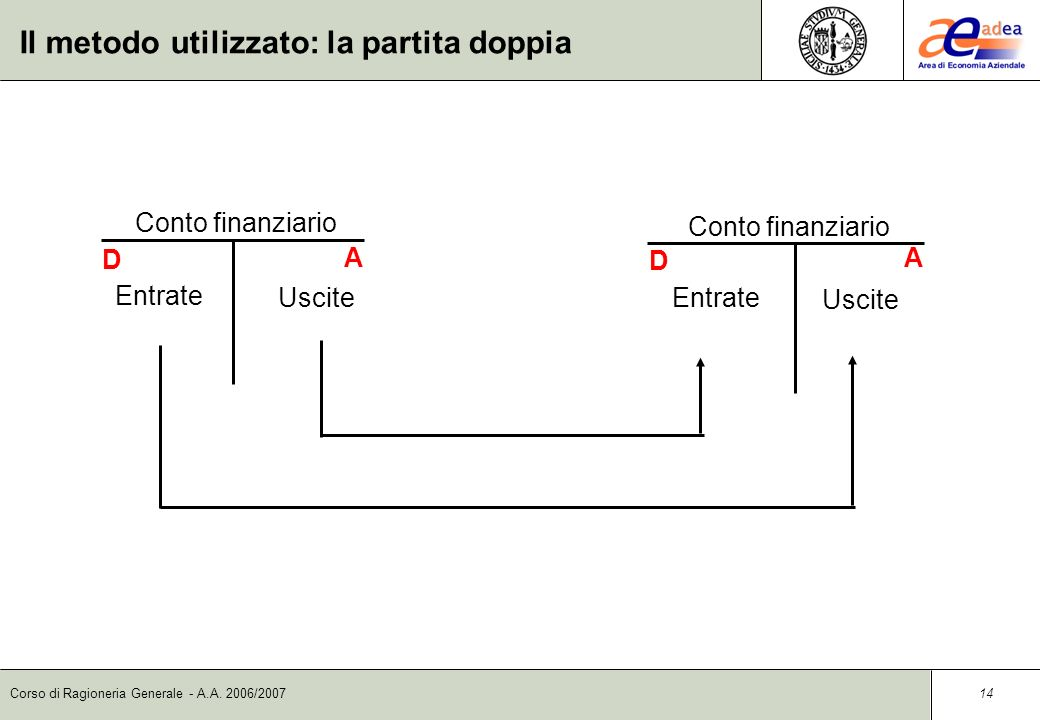 Corso di Ragioneria Generale - A.A. 2006/2007 13 Il metodo utilizzato: la partita doppia Conto finanziario D Entrate Uscite A Conto economico Costi D