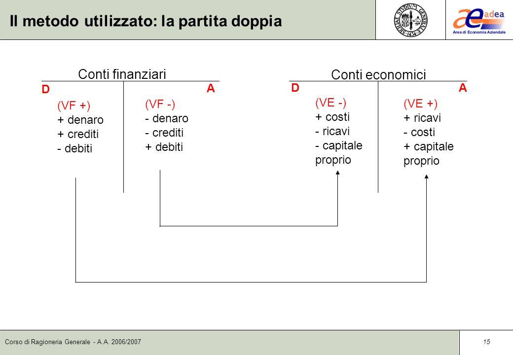 Corso di Ragioneria Generale - A.A. 2006/2007 14 Il metodo utilizzato: la partita doppia Conto finanziario D Entrate Uscite A Conto finanziario Entrat