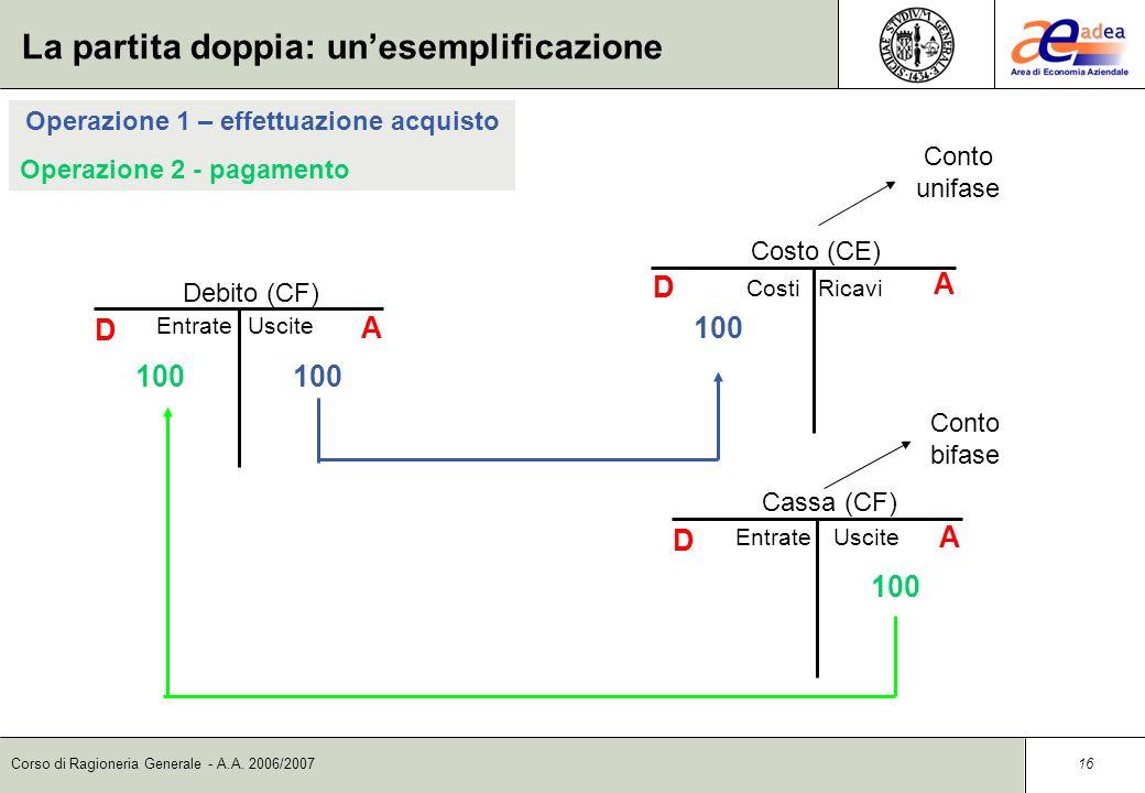 Corso di Ragioneria Generale - A.A. 2006/2007 15 D (VF +) + denaro + crediti - debiti (VF -) - denaro - crediti + debiti (VE +) + ricavi - costi + cap