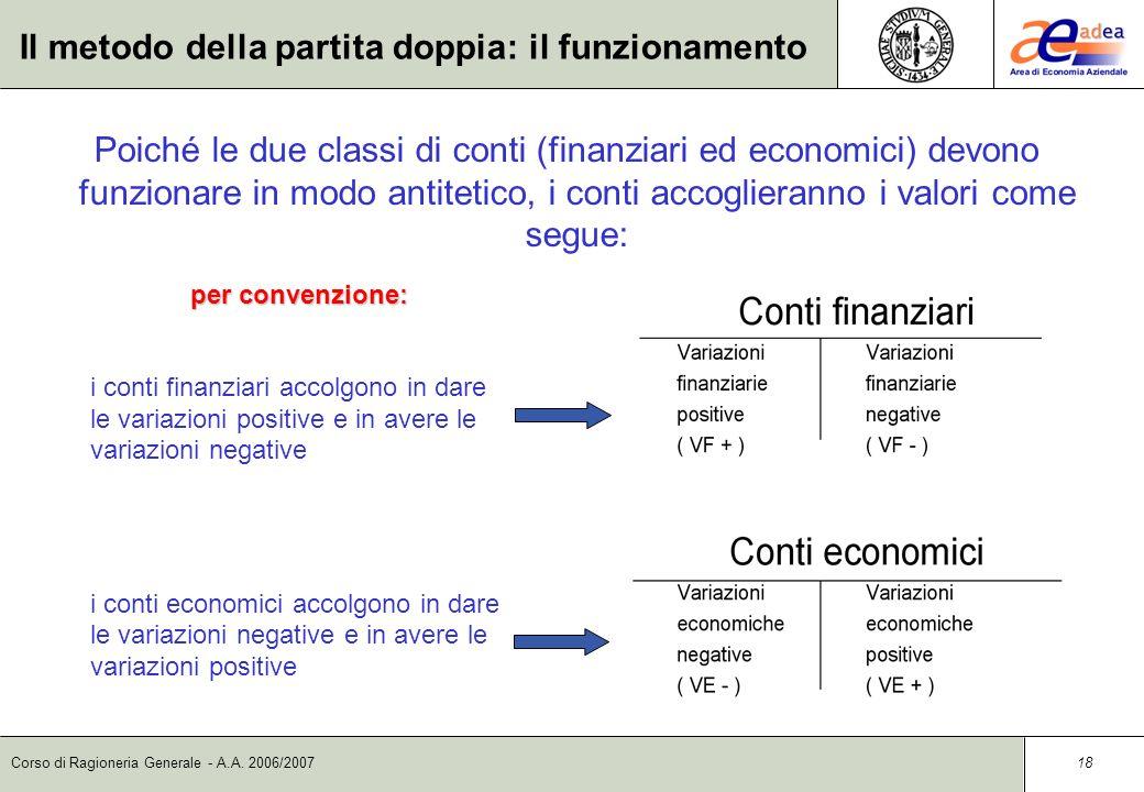 Corso di Ragioneria Generale - A.A. 2006/2007 17 Il metodo della partita doppia: le regole 1) Funzionamento antitetico delle sezioni dei conti I conti