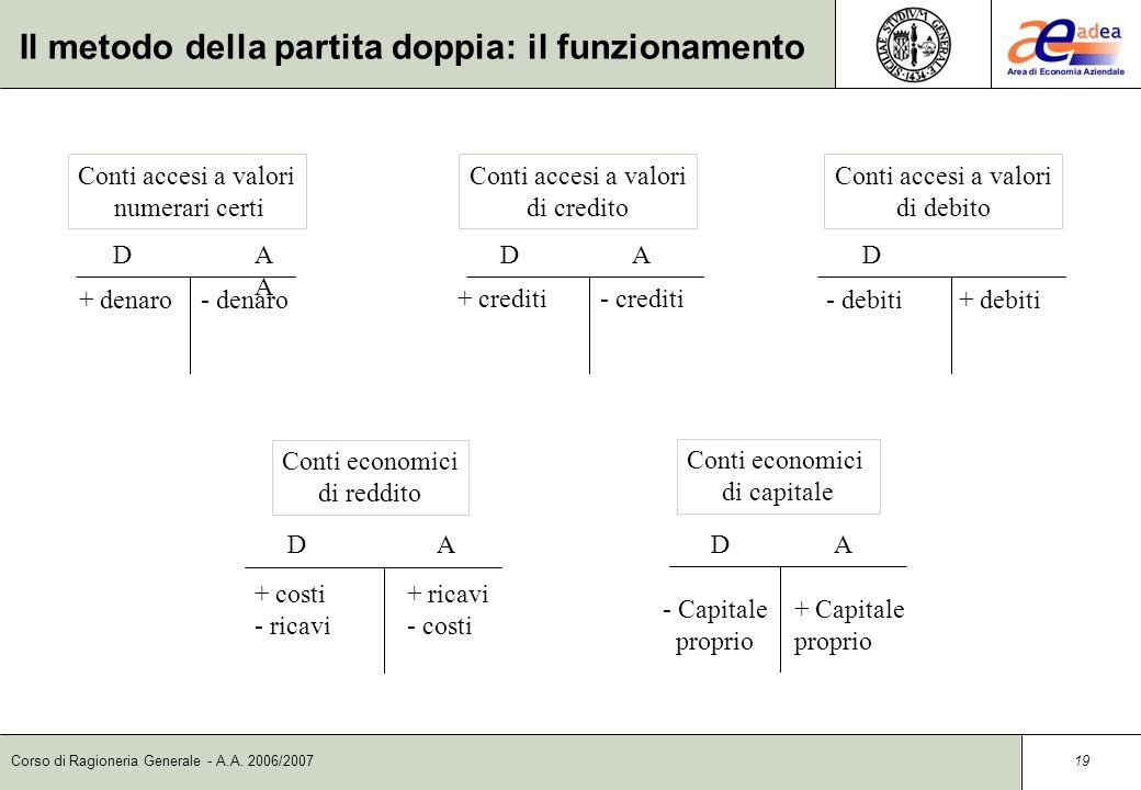 Corso di Ragioneria Generale - A.A. 2006/2007 18 Poiché le due classi di conti (finanziari ed economici) devono funzionare in modo antitetico, i conti