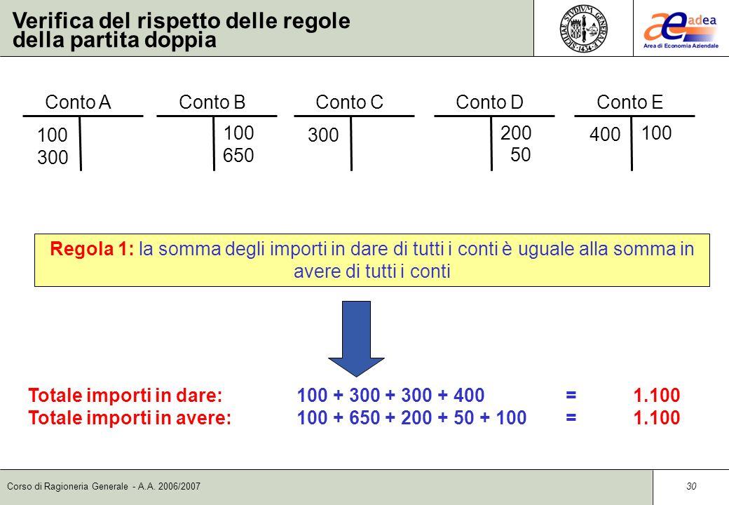 Corso di Ragioneria Generale - A.A. 2006/2007 29 Da queste regole deriva che: 1.la somma degli importi in dare di tutti i conti è uguale alla somma in