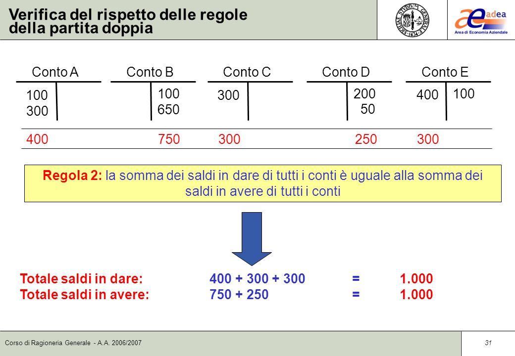 Corso di Ragioneria Generale - A.A. 2006/2007 30 Verifica del rispetto delle regole della partita doppia Conto C 300 Conto E 100 400 Conto A 100 300 C