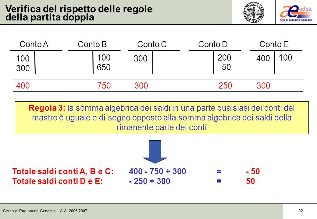 Corso di Ragioneria Generale - A.A. 2006/2007 31 Verifica del rispetto delle regole della partita doppia Conto C 300 Conto E 100 400 Conto A 100 300 C