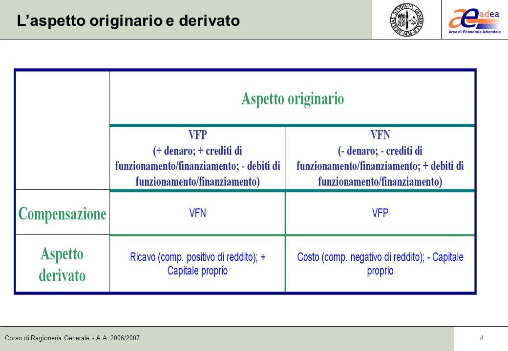 Corso di Ragioneria Generale - A.A. 2006/2007 3 Le variazioni economiche Le Variazioni economiche positive si riferiscono a: Ricavi Rettifiche di cost