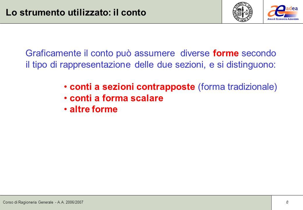Corso di Ragioneria Generale - A.A. 2006/2007 7 Lo strumento utilizzato: il conto Il conto è uno strumento contabile che ha lo scopo di rilevare la di