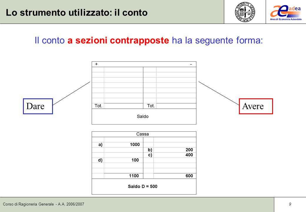 Corso di Ragioneria Generale - A.A. 2006/2007 8 Lo strumento utilizzato: il conto Graficamente il conto può assumere diverse forme secondo il tipo di