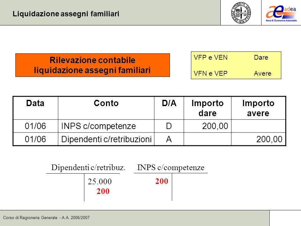 Corso di Ragioneria Generale - A.A. 2006/2007 Liquidazione assegni familiari DataContoD/AImporto dare Importo avere 01/06INPS c/competenzeD200,00 01/0