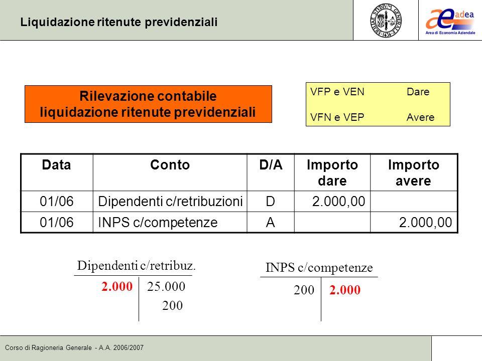 Corso di Ragioneria Generale - A.A. 2006/2007 Liquidazione ritenute previdenziali DataContoD/AImporto dare Importo avere 01/06Dipendenti c/retribuzion