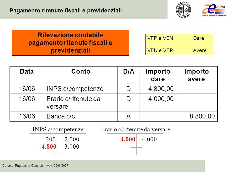 Corso di Ragioneria Generale - A.A. 2006/2007 Pagamento ritenute fiscali e previdenziali DataContoD/AImporto dare Importo avere 16/06INPS c/competenze