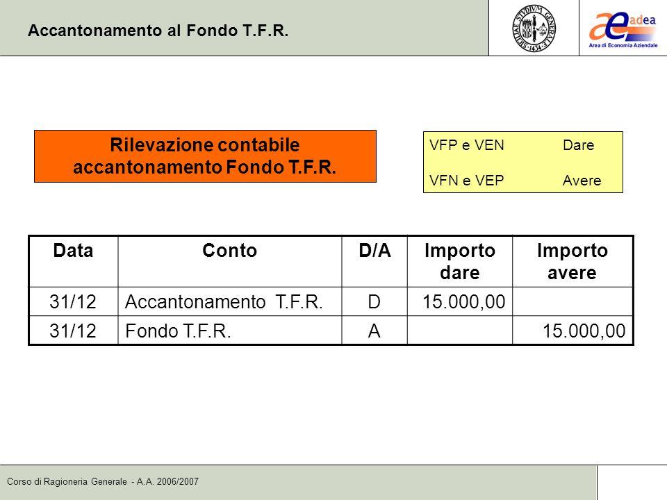 Corso di Ragioneria Generale - A.A. 2006/2007 Accantonamento al Fondo T.F.R. DataContoD/AImporto dare Importo avere 31/12Accantonamento T.F.R.D15.000,