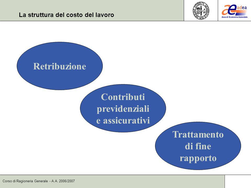 Corso di Ragioneria Generale - A.A. 2006/2007 La struttura del costo del lavoro Retribuzione Contributi previdenziali e assicurativi Trattamento di fi