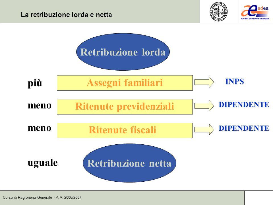 Corso di Ragioneria Generale - A.A. 2006/2007 Retribuzione lorda più Assegni familiari meno Ritenute previdenziali Ritenute fiscali Retribuzione netta