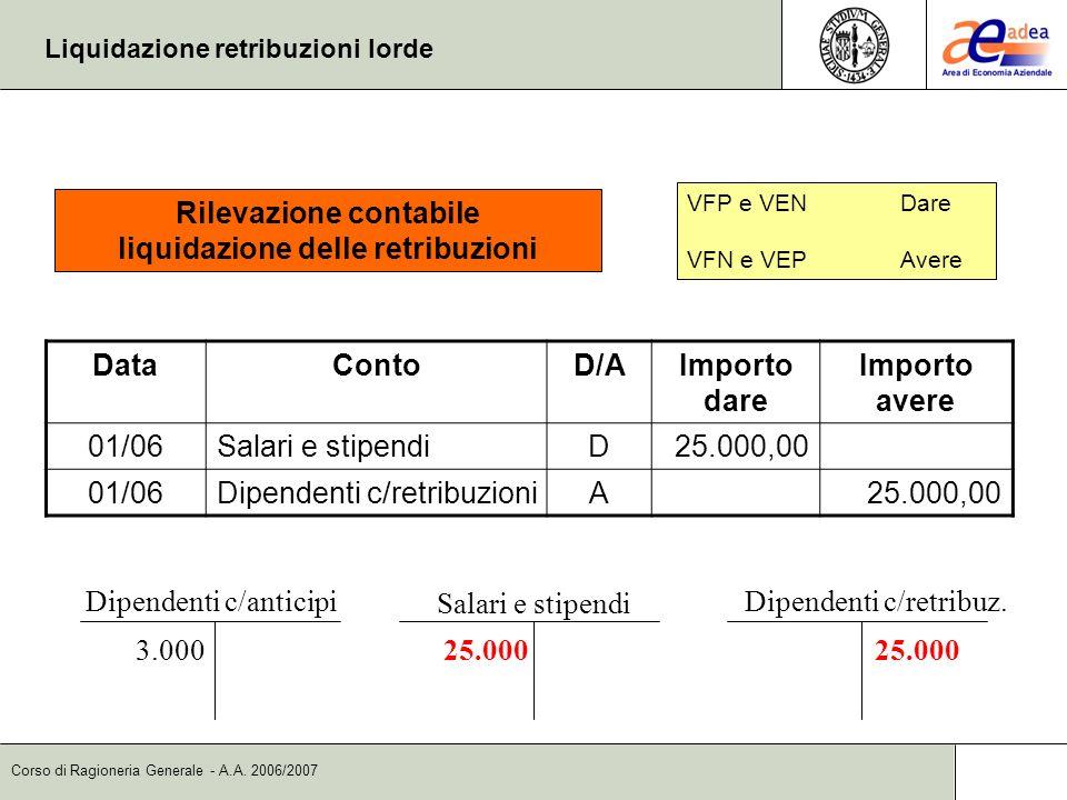 Corso di Ragioneria Generale - A.A. 2006/2007 Liquidazione retribuzioni lorde Dipendenti c/anticipi 3.000 Salari e stipendi 25.000 Dipendenti c/retrib