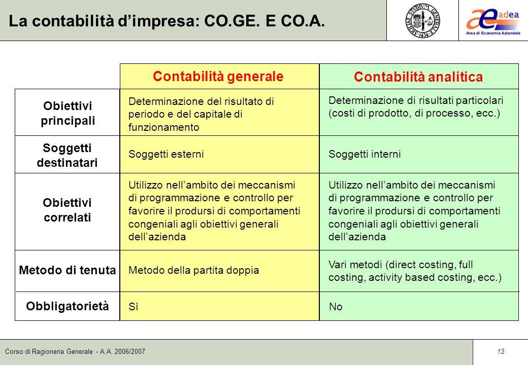 Corso di Ragioneria Generale - A.A. 2006/2007 12 Il sistema contabile Il sistema contabile è quellinsieme di princìpi, strumenti, metodi e procedure d