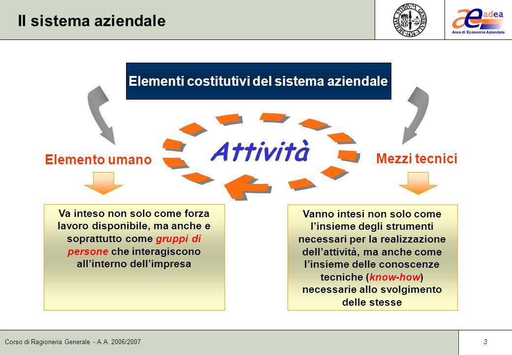 Corso di Ragioneria Generale - A.A.2006/2007 13 La contabilità dimpresa: CO.GE.