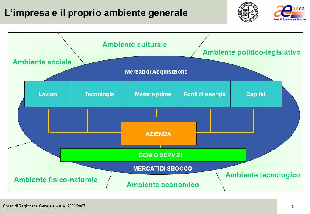 Corso di Ragioneria Generale - A.A. 2006/2007 5 Limpresa e il proprio ambiente Limpresa è un sub-sistema di un insieme più ampio, alle cui regole gene