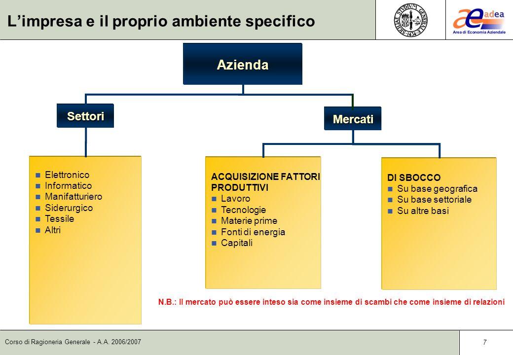 Corso di Ragioneria Generale - A.A. 2006/2007 Limpresa e il proprio ambiente generale 6 Mercati di Acquisizione Lavoro TecnologieMaterie prime Fonti d