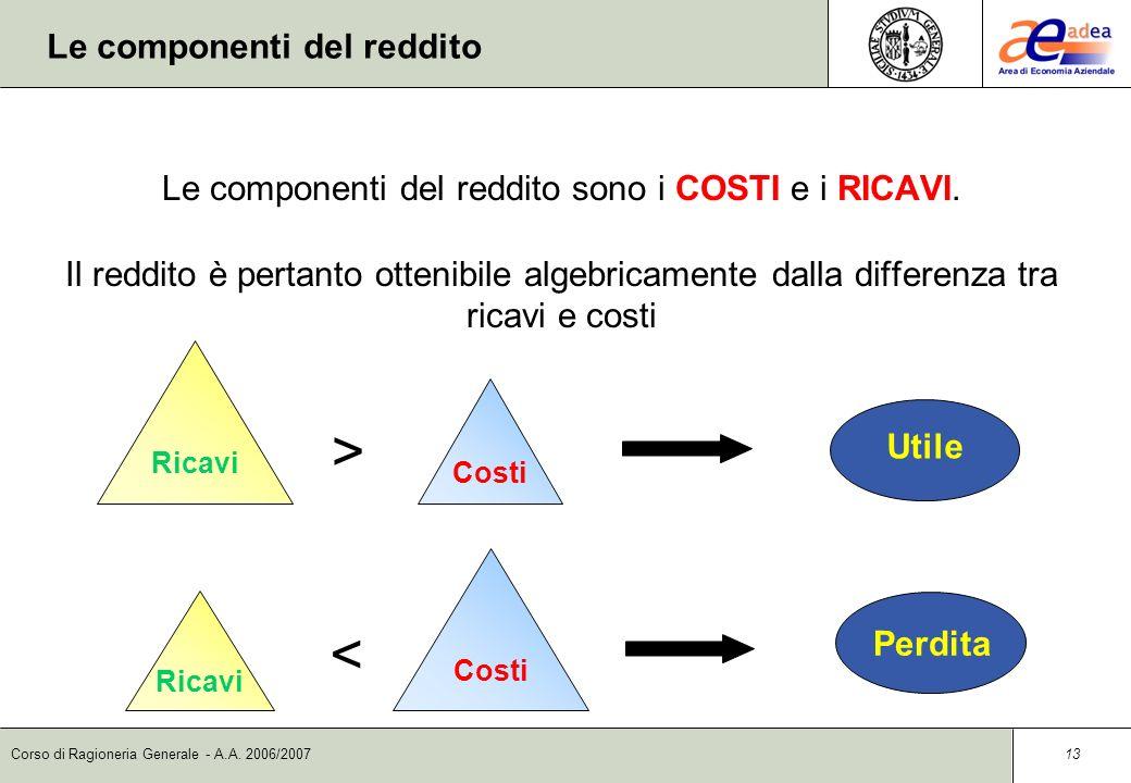 Corso di Ragioneria Generale - A.A. 2006/2007 12 Il reddito Il Reddito dimpresa è lincremento o il decremento che subisce il capitale per effetto dell