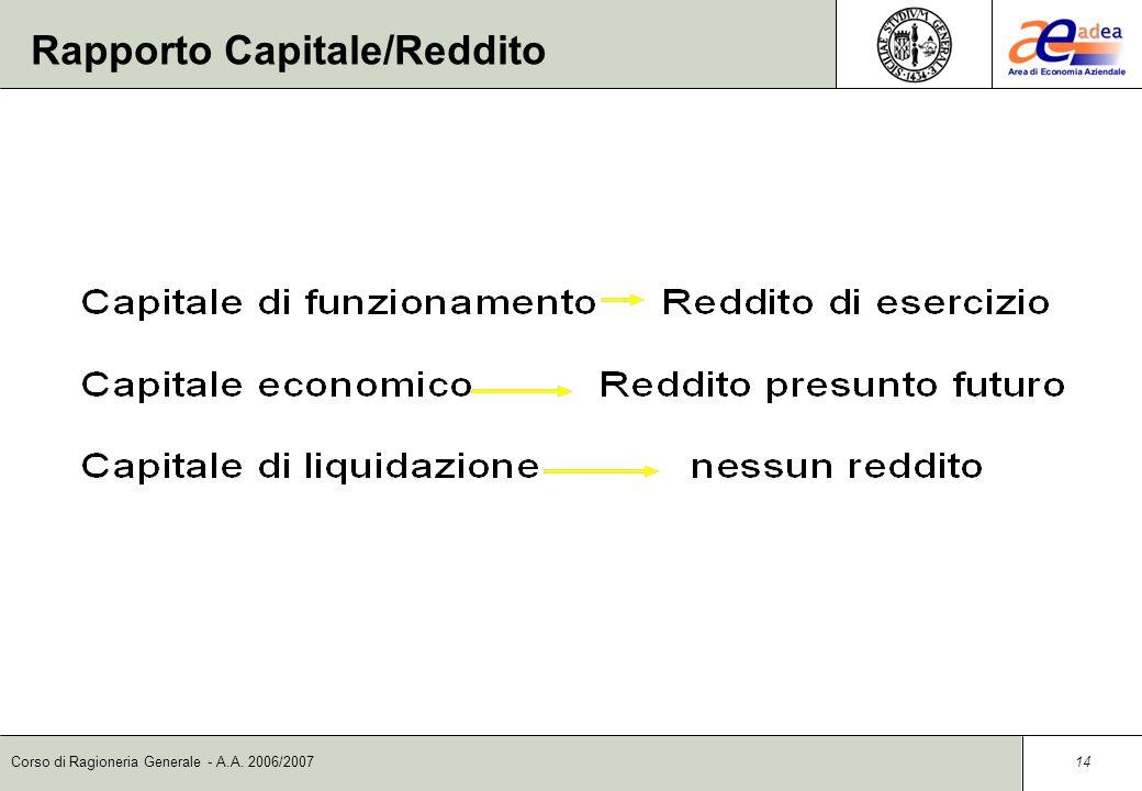 Corso di Ragioneria Generale - A.A. 2006/2007 13 Le componenti del reddito Le componenti del reddito sono i COSTI e i RICAVI. Il reddito è pertanto ot