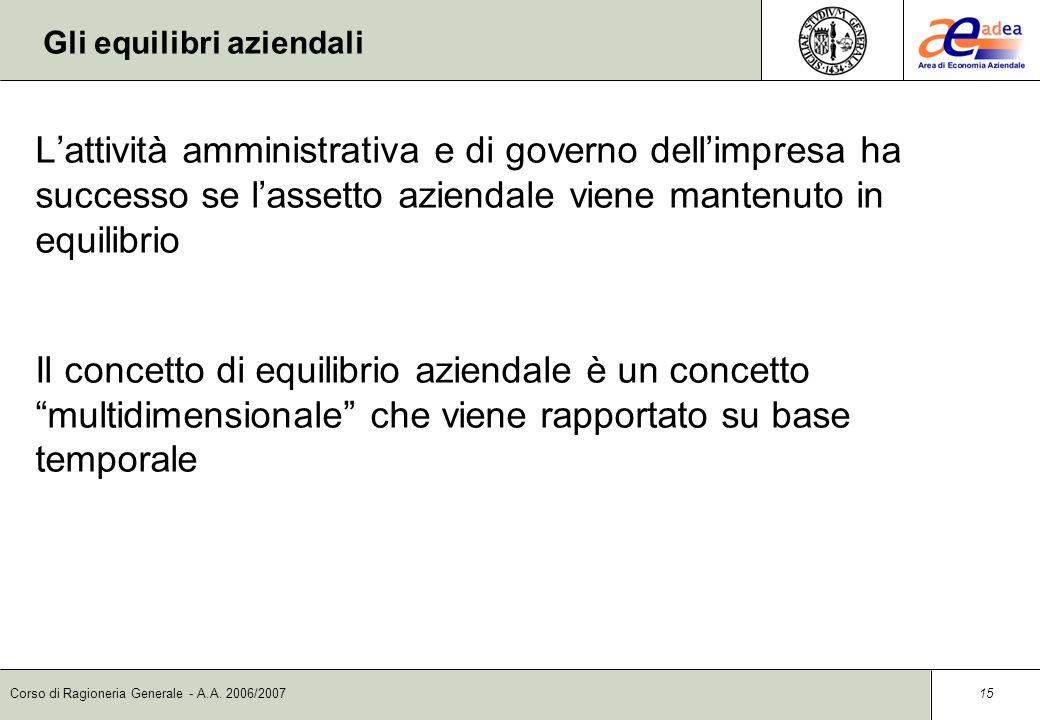 Corso di Ragioneria Generale - A.A. 2006/2007 14 Rapporto Capitale/Reddito
