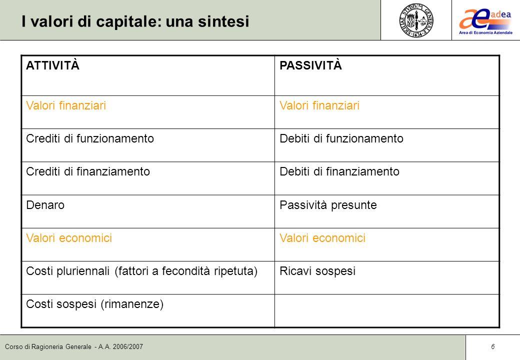 Corso di Ragioneria Generale - A.A. 2006/2007 5 Componenti del capitale Possiamo individuare così le componenti del capitale: Componenti positivi (Att